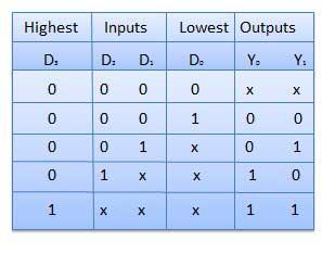 priorityencoder_truthtable  Bit Priority Encoder Logic Diagram on encoder wiring-diagram, block diagram, encoder logic circuit,