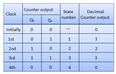 Truth Table of Asynchronous or ripple counters