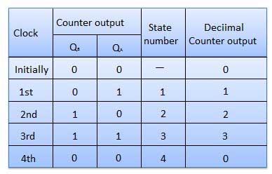 Digital Counters - Tutorialspoint