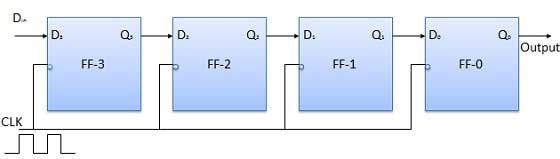 Block Diagram of SISO Register