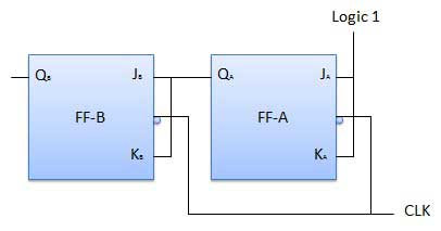 Logic Diagram of Synchronous counter