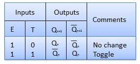 Truth Table of T Flip Flop