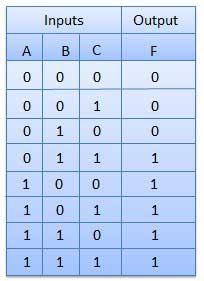 Boolean Expression ⁄ Function - Tutorialspoint