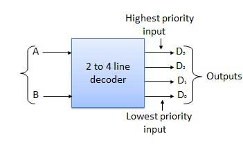 Block Diagram of 2 to 4 Decoder