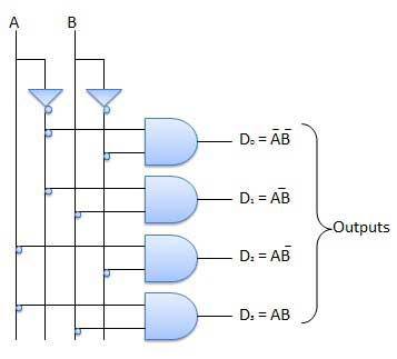 combinational circuits rh tutorialspoint com  draw the logic diagram of a 2-to-4 line decoder with only nand gates