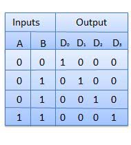 Truth Table of 2 to 4 Decoder