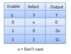 2:1 Multiplexer Truth Table