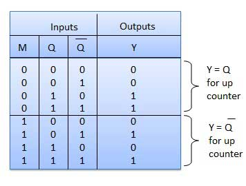 Truth Table of Up/Down counters