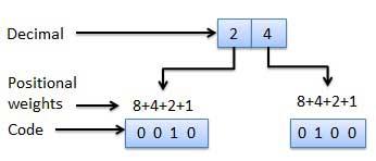 Binary Codes - Tutorialspoint