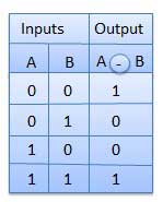 XNOR Truth Table