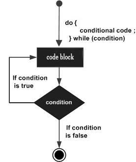 do...while loop in C