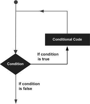 computer programming loops