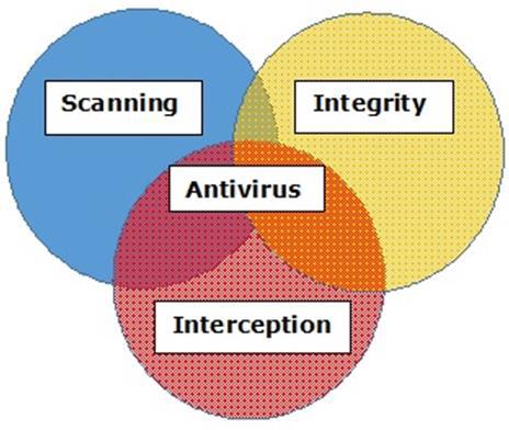 Antivirus Engines Functionalities