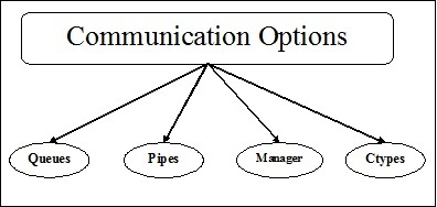 intercommunication Intercommunication from wikipedia, the free encyclopedia you can also search for intercommunication in wikipedia to check for alternative titles or spellings.