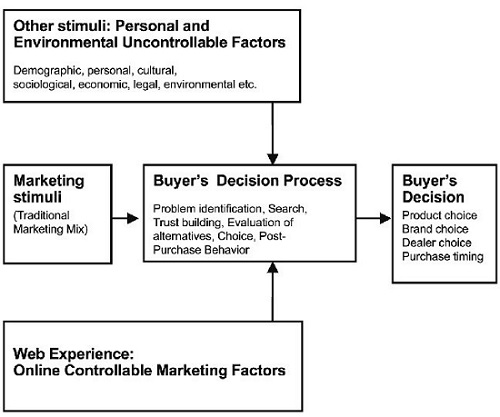 discuss the consumers buying decision process 4 major factors that influence consumer  a consumer goes through a decision process  and complexity of the buying decision behaviour consumer's buyer.