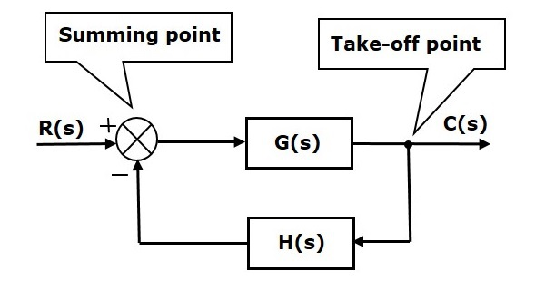 basic_block_diagram block diagram of a system wiring diagram schematic name