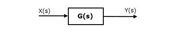 Control Systems Block Diagrams