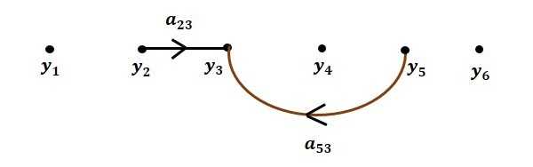 Flow Graph Step2