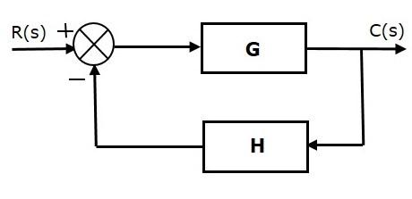 control systems feedback