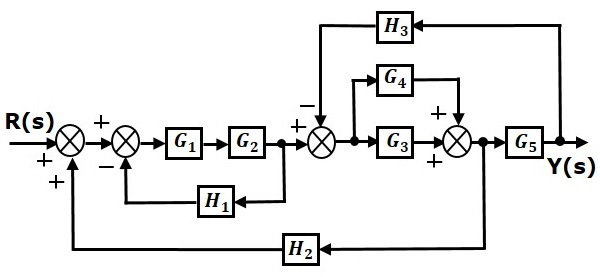 Control Systems - Block Diagram Reduction