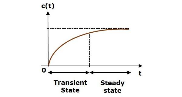 Control Systems Time Response Analysis Tutorialspoint