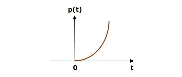 Unit Parabolic