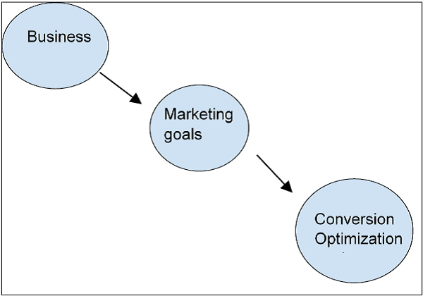 Identifying Goals