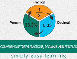 Converting Between Fractions, Decimals, and Percents