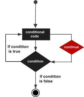 Continue statement in c flow diagram c continue statement ccuart Image collections