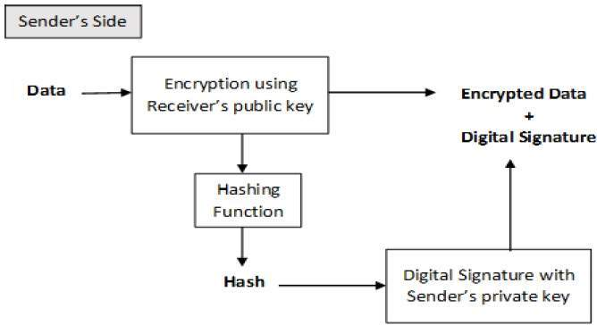 Encryption With Digital Signature