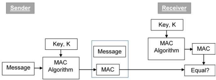 Message Authentication - Tutorialspoint
