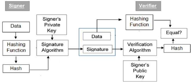 Cryptography Digital signatures