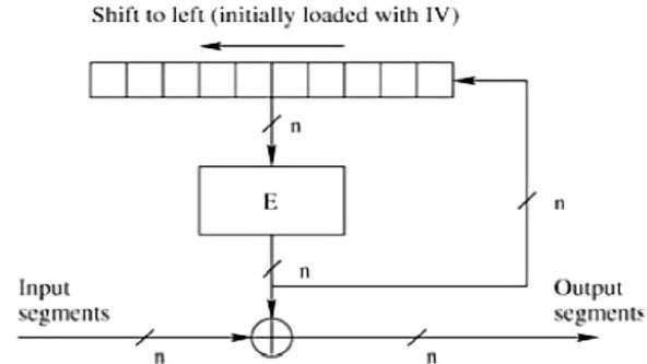 Block Cipher Modes of Operation - Tutorialspoint