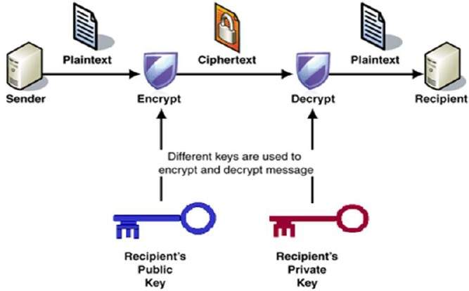 the actual method of key generation depends on the details of the authentication protocol used
