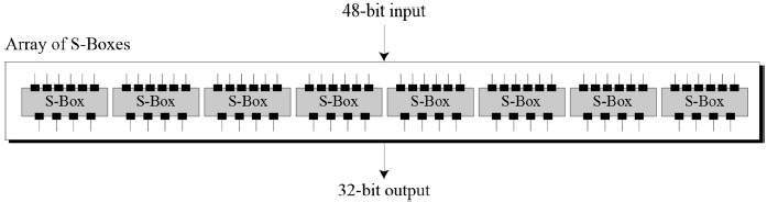 S-boxes