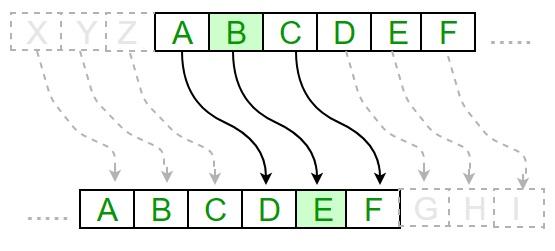 Caesar Cipher in Python