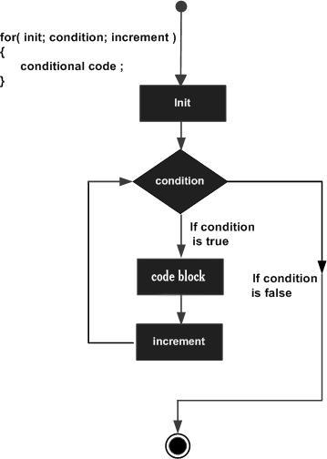 Perl - Loops