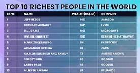 Global Rich List