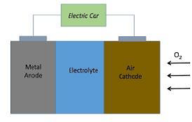 Metal Air Batteries