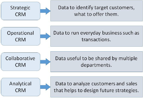customer relationship management system database