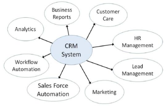 Ingredients of CRM