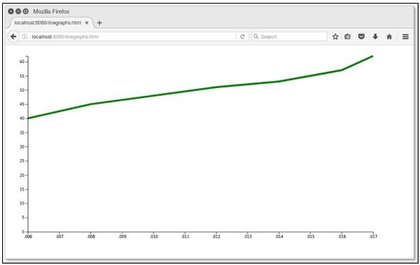 D3 js - Graphs - Tutorialspoint