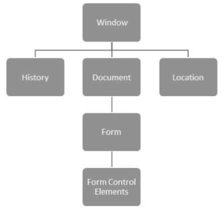 Dart Programming HTML DOM