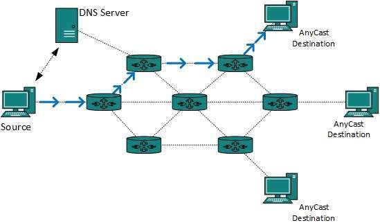 DCN - Network Layer Routing - Tutorialspoint