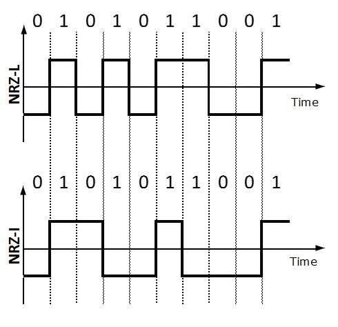 DCN Digital Transmission
