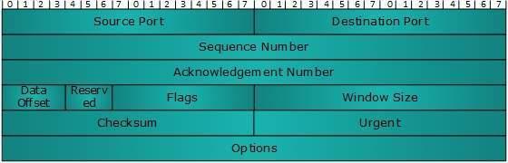 DCN - Quick Guide - Tutorialspoint