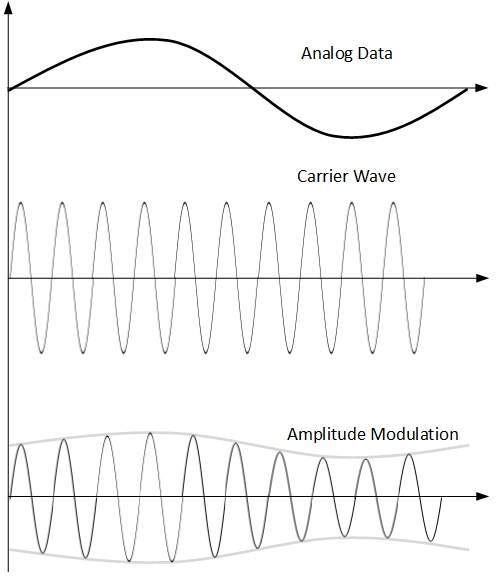 Dcn Analog Transmission