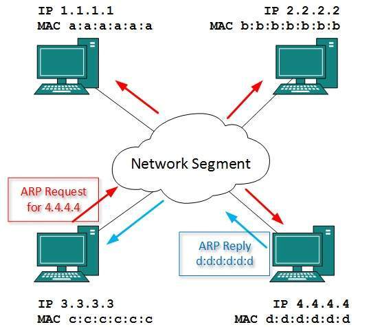 Icmp internet control message protocol