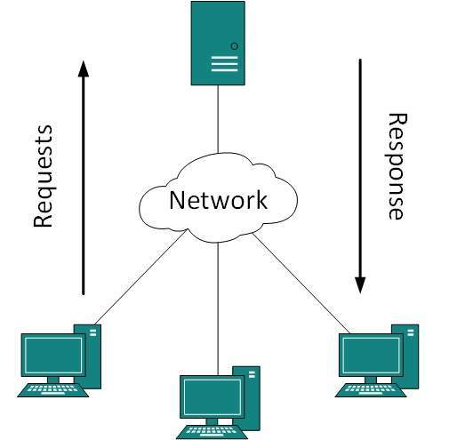 Dcn client server model ccuart Image collections