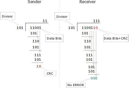 DCN - Error Detection & Correction - Tutorialspoint
